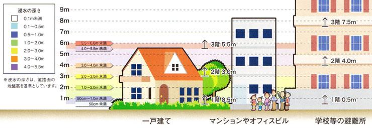 此花区における水害防災マップ