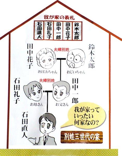夫婦別姓法案提出に反対しましょう-大内議員- | 大阪市議会議員 大内けいじ